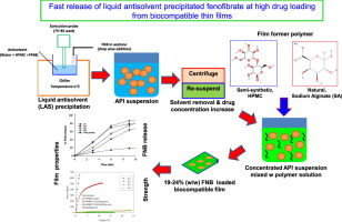 Fast release of liquid antisolvent precipitated fenofibrate