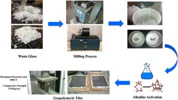 Novel Use Of Waste Gl Powder