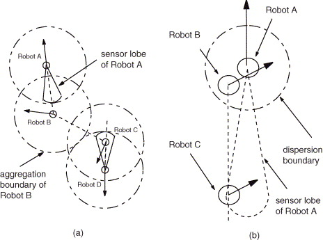 Formations Of Minimalist Mobile Robots Using Local Templates And