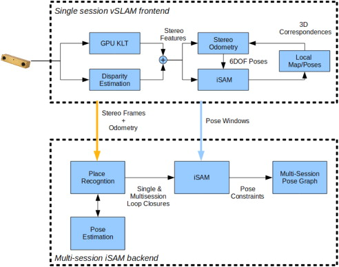 Real-time 6-DOF multi-session visual SLAM over large-scale
