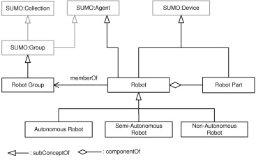 Towards a core ontology for robotics and automation - ScienceDirect