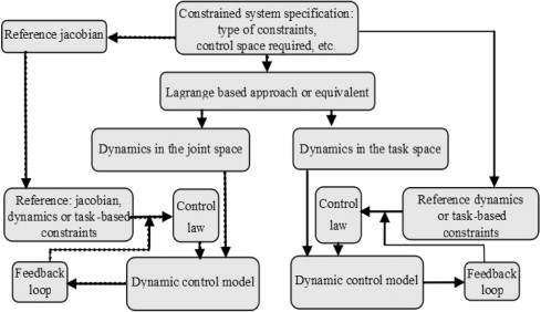 Constrained mechanical systems modeling and control: A free