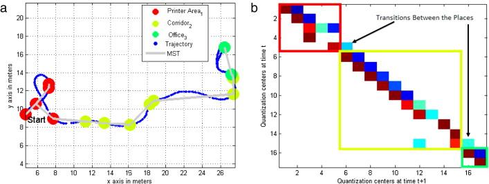 Semantic mapping for mobile robotics tasks: A survey