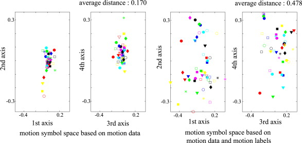 Symbolically structured database for human whole body motions based ...