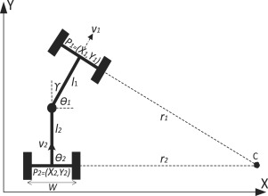 Effect of kinematic parameters on MPC based on-line motion