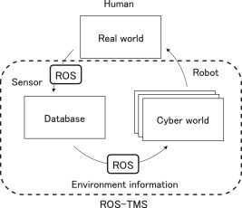 Service robot system with an informationally structured environment
