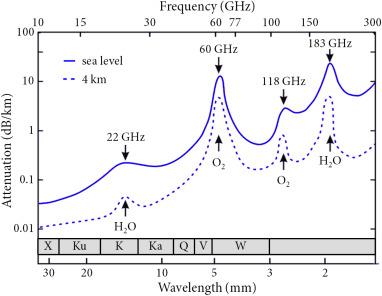 70 Ghz Radar