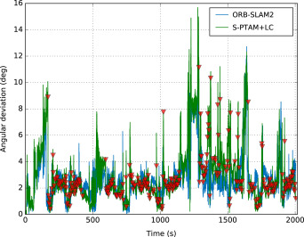 S-PTAM: Stereo Parallel Tracking and Mapping - ScienceDirect