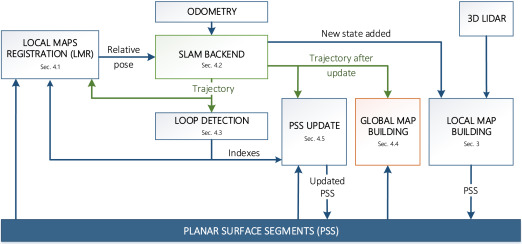 Fast planar surface 3D SLAM using LIDAR - ScienceDirect