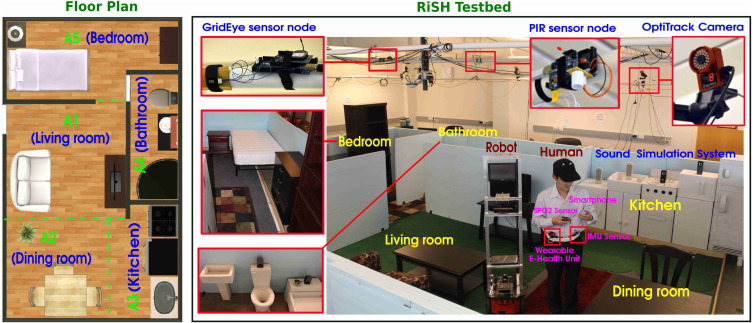 RiSH: A robot-integrated smart home for elderly care