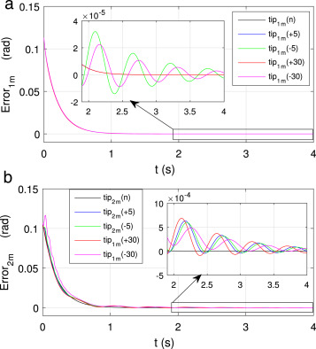 Robust tip trajectory synchronisation between assumed modes