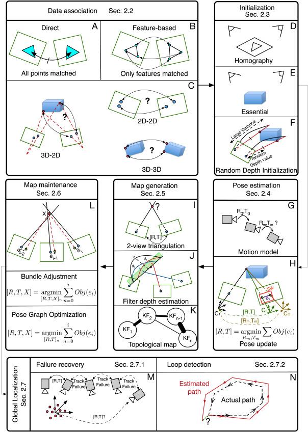 Keyframe-based monocular SLAM: design, survey, and future directions