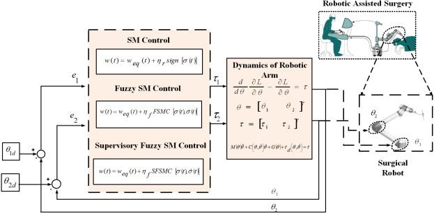 A supervisory on-line tuned fuzzy logic based sliding mode