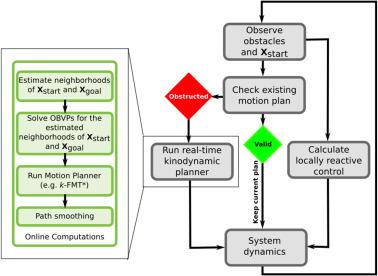 A real-time framework for kinodynamic planning in dynamic