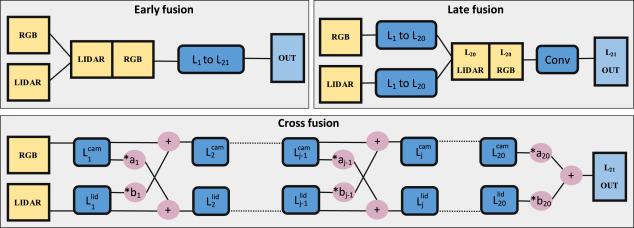 LIDAR–camera fusion for road detection using fully