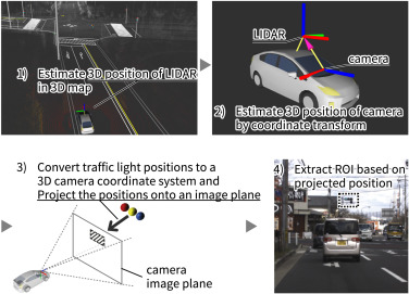 Traffic light recognition using high-definition map features