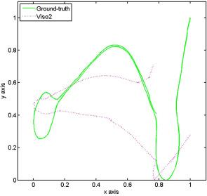 Urban@CRAS dataset: Benchmarking of visual odometry and SLAM