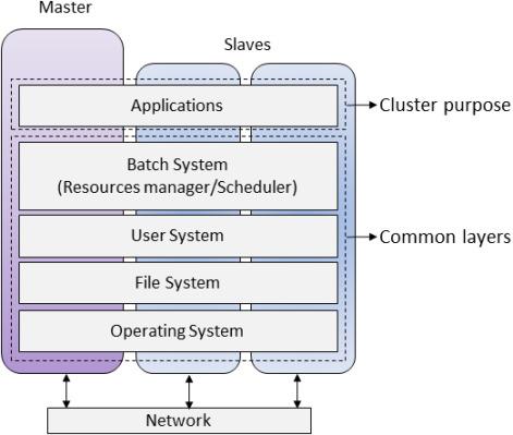 Towards high performance robotic computing - ScienceDirect