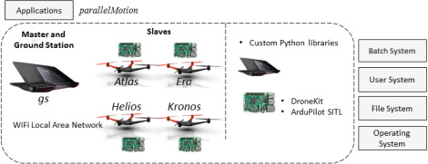 Towards high performance robotic computing - ScienceDirect