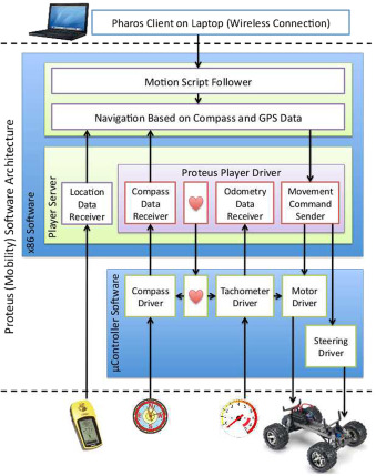 Mobility in mobile ad-hoc network testbed using robot