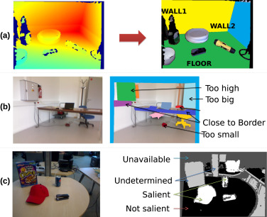 Exploring to learn visual saliency: The RL-IAC approach
