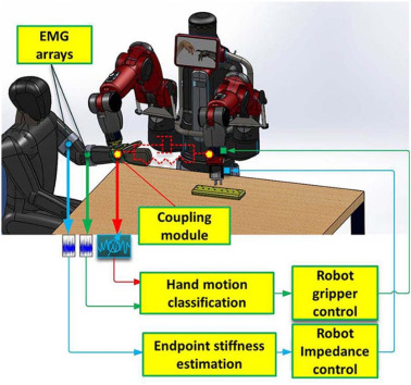 Cobot programming for collaborative industrial tasks: An overview