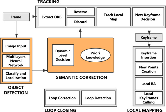 Dynamic-SLAM: Semantic monocular visual localization and