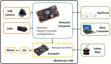 Autonomous landing solution of low-cost quadrotor on a