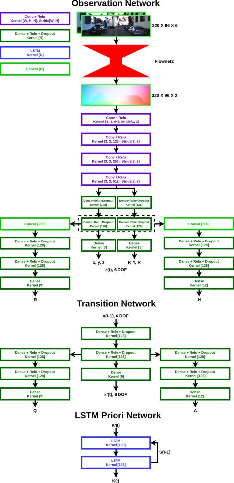 Learning Kalman Network: A deep monocular visual odometry for on