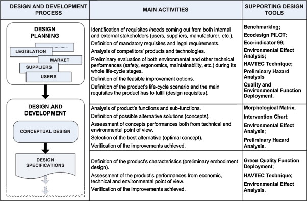 Design Management for Sustainability: An integrated approach