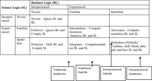 Academics coping with business logic: A study at Indonesian
