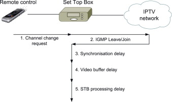Reducing channel change delay in IPTV by predictive pre-joining of