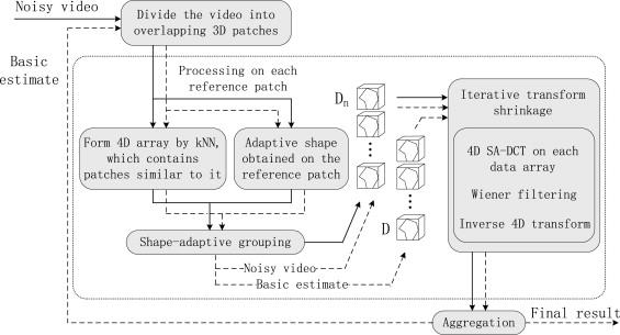 Video denoising using shape-adaptive sparse representation