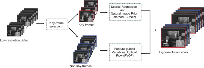 Video super-resolution based on automatic key-frame selection and ...