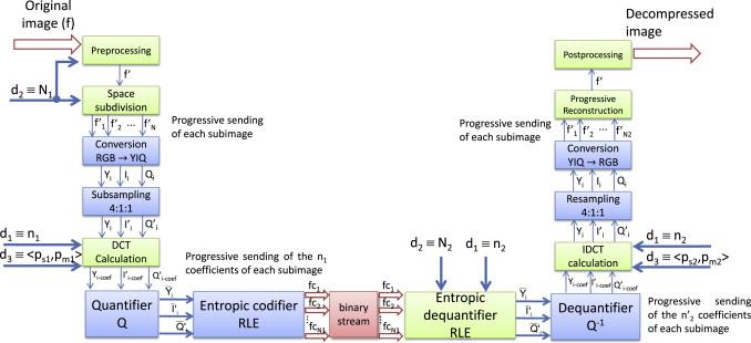 Adjustable compression method for still JPEG images - ScienceDirect