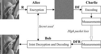 Robust coding of encrypted images via structural matrix