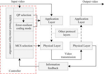 SSIM-based error-resilient cross-layer optimization for