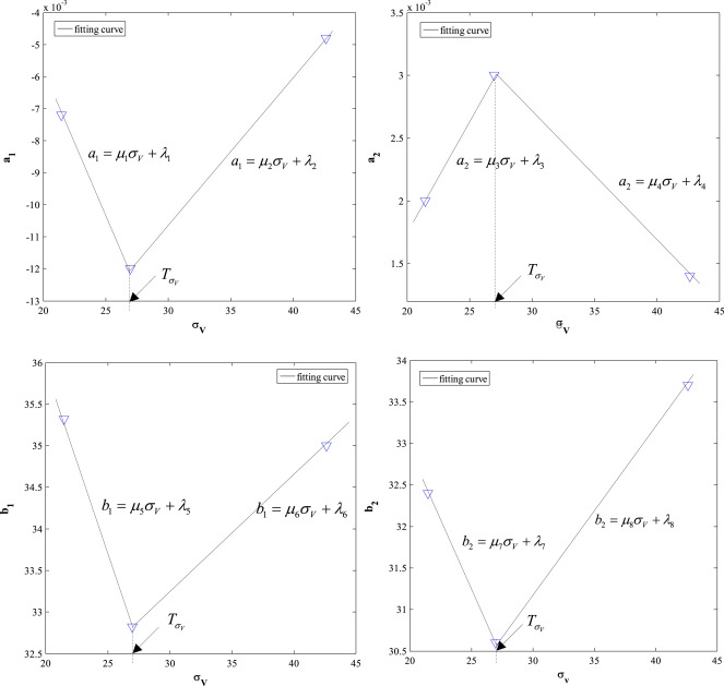 Reduction of temporal distortion in video coding based on