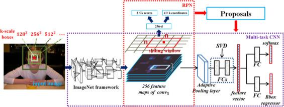FaceHunter: A multi-task convolutional neural network based