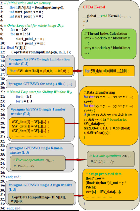 GSWO: A programming model for GPU-enabled parallelization of