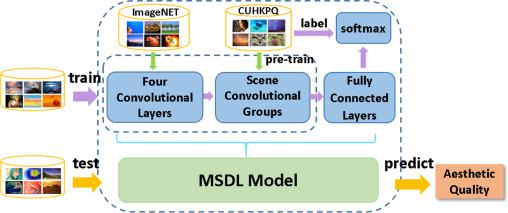 A multi-scene deep learning model for image aesthetic