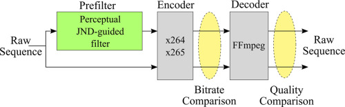 New adaptive filters as perceptual preprocessing for rate-quality