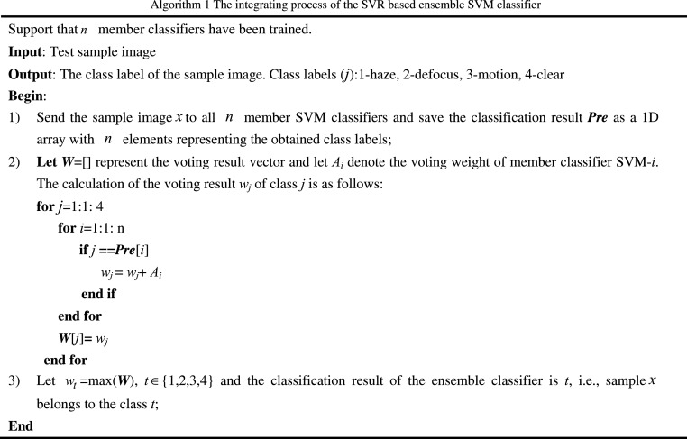 Automatic blur type classification via ensemble SVM - ScienceDirect