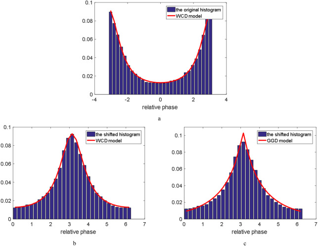 Reduced-reference image quality metric based on statistic model in