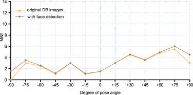 Face analysis through semantic face segmentation - ScienceDirect