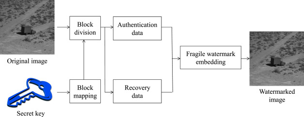 Image self-recovery with watermark self-embedding - ScienceDirect