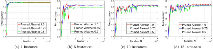 Object instance detection with pruned Alexnet and extended