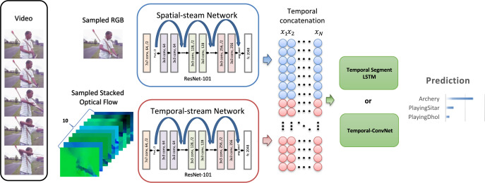 TS-LSTM and temporal-inception: Exploiting spatiotemporal dynamics