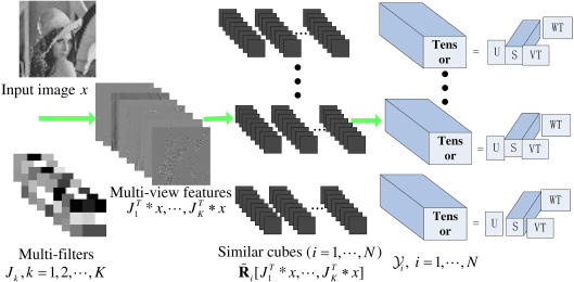 Multi-filters guided low-rank tensor coding for image inpainting