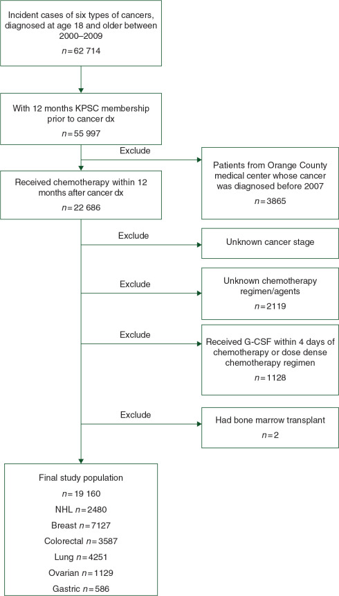 History Of Chronic Comorbidity And Risk Of Chemotherapy Induced Febrile Neutropenia In Cancer Patients Not Receiving G Csf Prophylaxis Sciencedirect